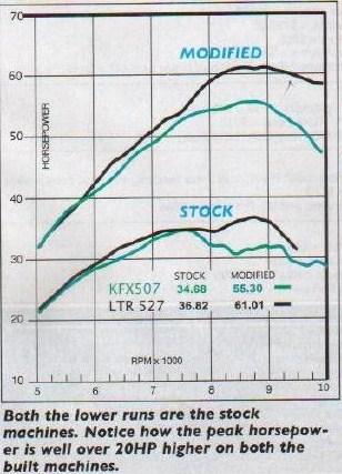 Stroking your crank (Retards the timing) - Kawasaki KFX450